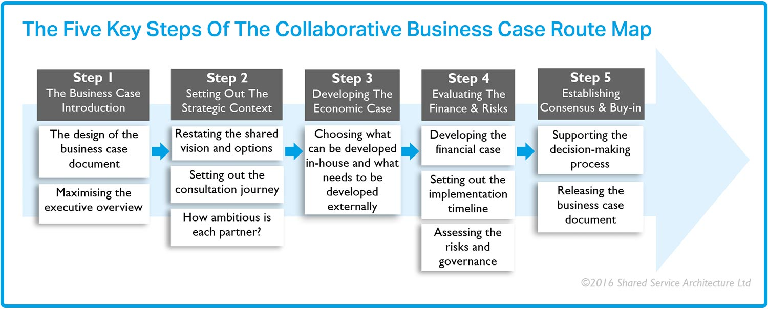 Tools For Co Creating A Collaborative Working Business Case Shared Service Architecture