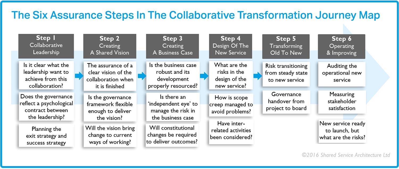 Governance Risk Management Control Shared Service Architecture